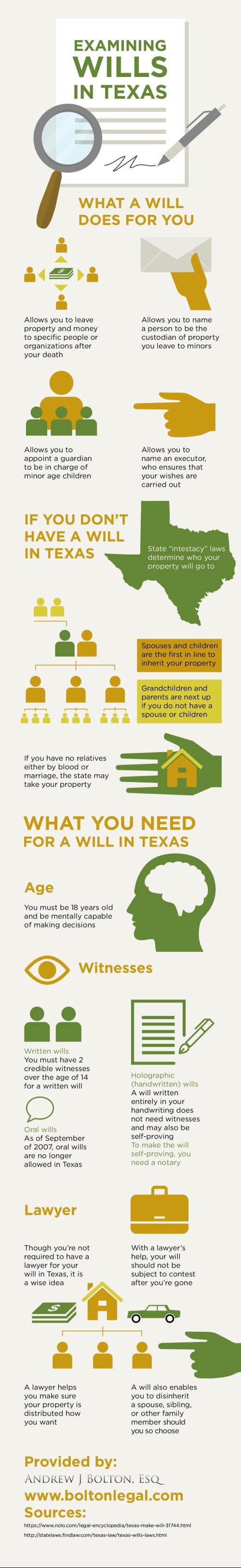 Examining Wills in Texas
